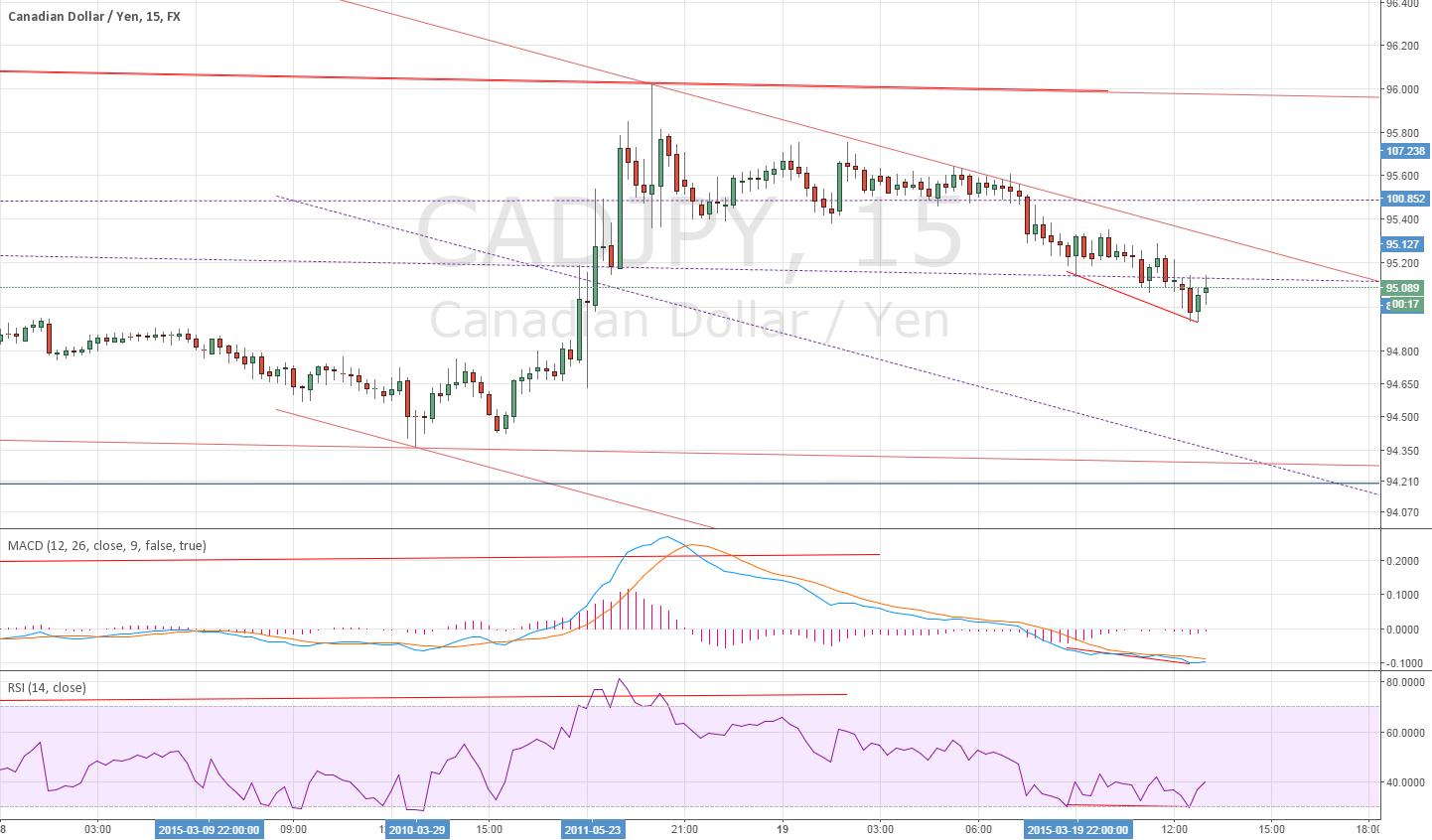 15 Min for CADJPY divergence ~