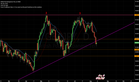GBPJPY: GBP/JPY Analysis for Week 27 - Trenline Outbreak