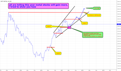 CNXMETAL: nifty metal outlook