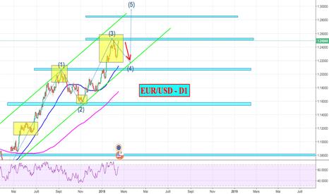 EURUSD: EUR/USD - D1