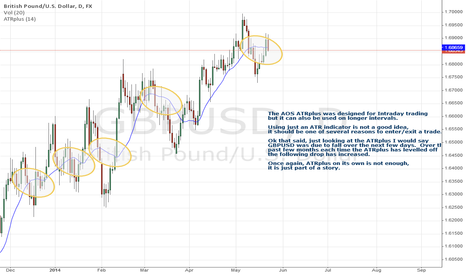 GBPUSD: AOS ATRplus on Daily charts (GBPUSD about to fall ?)