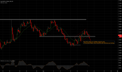 EURUSD: Long from local support area