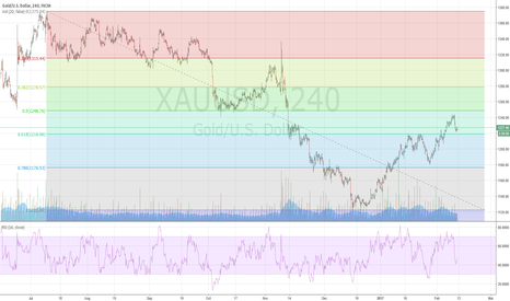 XAUUSD: Trying to Long
