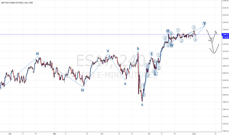 ES1!: The Party Is Almost Over