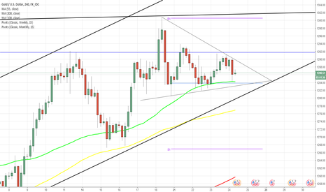 XAUUSD: XAU/USD in preparation for Jackson Hole