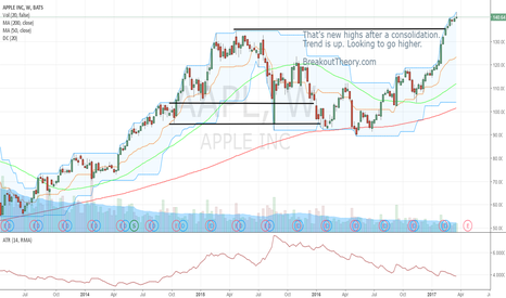 AAPL: Apple: New highs - Indeed a good sign