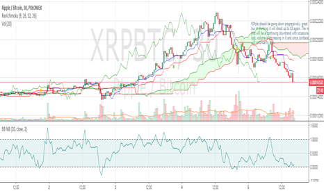 XRPBTC: RIPple short opportunity