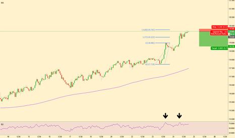 EURJPY: EURJPY 1H Low Risk Short