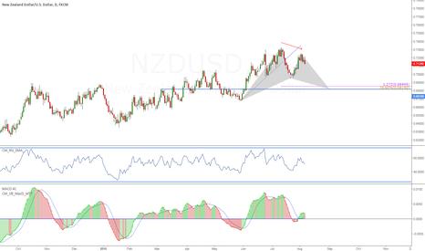 NZDUSD: NZD/USD - day