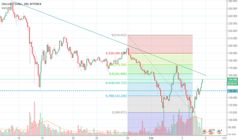 LTCUSD: LTC doing good - could be short for first Elliot Wave at 160$