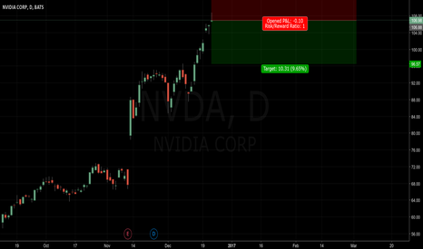 NVDA: bubble of the year