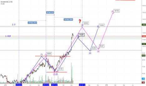 FEDERALBNK: is federalbank in wave 3 ?(STUDY)