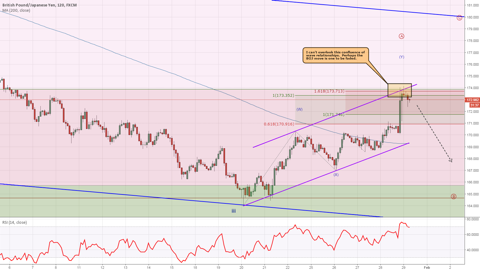 GBPJPY Tags Measured Waves - Higher Probability of Sell Off