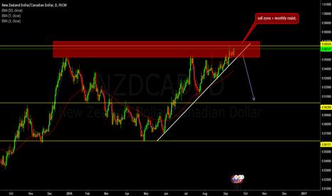 NZDCAD: NZDCAD short?