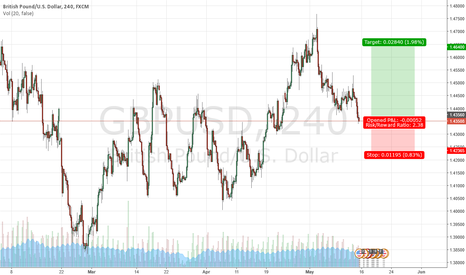 GBPUSD: continuation, second level of rise