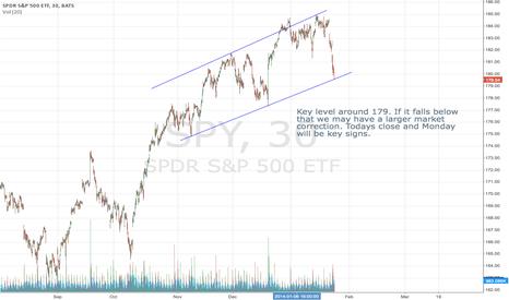 SPY: Key level for market correction