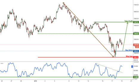 BTCUSD: Bitcoin continues to bounce nicely, remain bullish