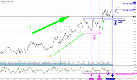 MSFT: Catching the Knife with MSFT