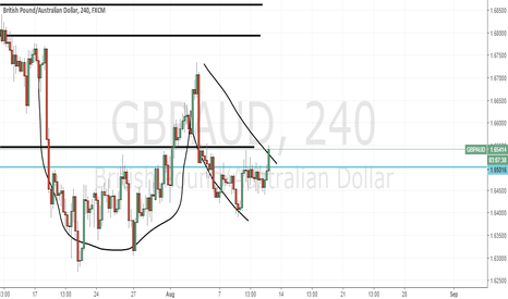 GBPAUD: Are we facing a teacup formation in GbpAud?