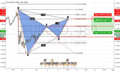EURUSD: EURUSD Potential bearish Gartley pattern H4 variant 2