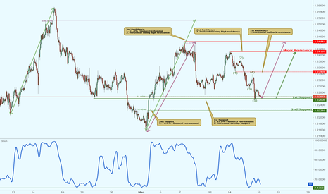 EURUSD: EURUSD approaching its support, potential for a bounce!