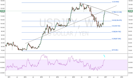 USDJPY: Long Yen/Short Nikkei