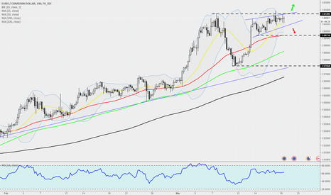 EURCAD: EURCAD - 240 - Slowly getting squeezed