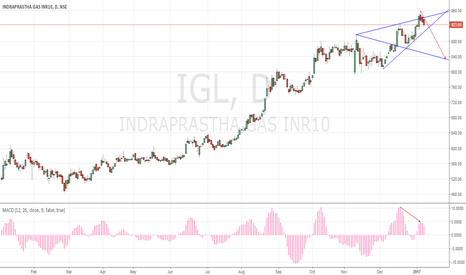 IGL: THREE BLACK CROWS Divergence and Wolfe Wave!