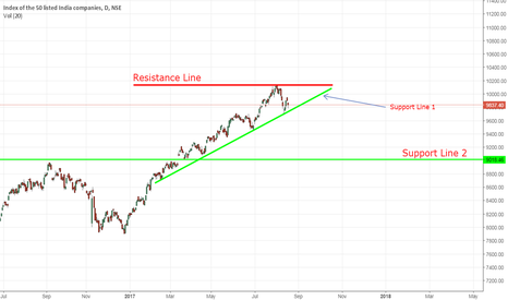 NIFTY: Predicting Nifty 50 Movement for Short term