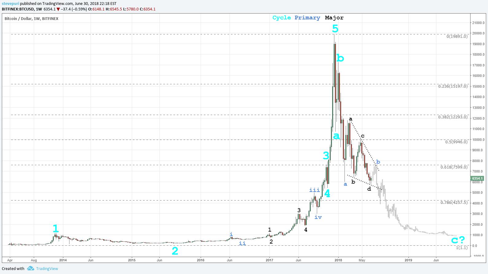 2018 Cryptocurrency Crash Elliott Wave For Bitfinex Btcusd By Stevepuri Tradingview