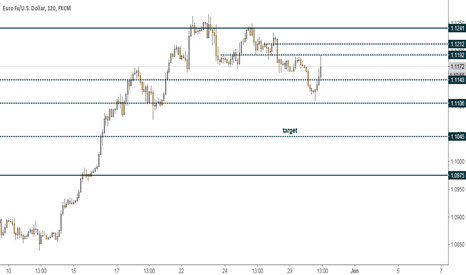 EURUSD: When she toots, it scoots