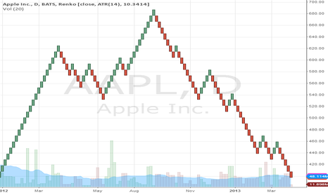 AAPL: AAPL robot trades
