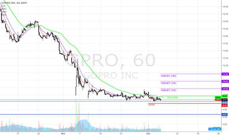GPRO: Looking for a bullish swing trade on GPRO