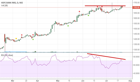 HDFCBANK: HDFC Bank, Divergence in RSI and Stock Price