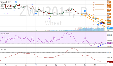 ZWH2014: WHEAT POSSIBLE CANDIDATE FOR LONG FROM 550?