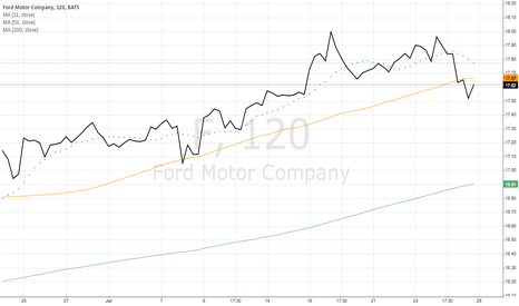 F: Ford Motor Compay