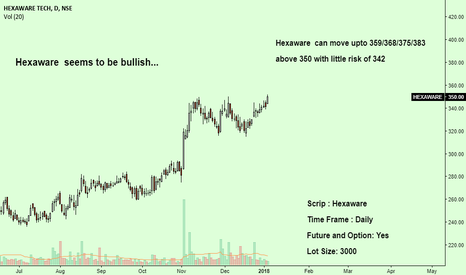 HEXAWARE: Hexaware seems to be bullish