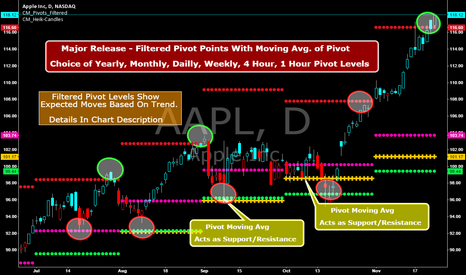 AAPL: Famous Filtered Pivots Indicator - Many Time Frames Available!!!