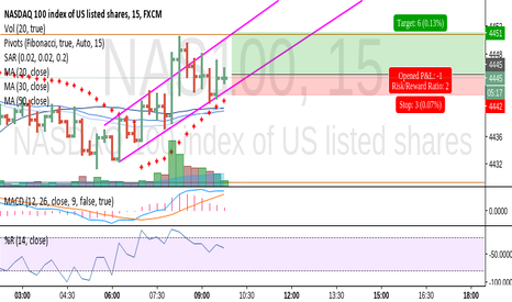 NAS100: possible long cross the channel