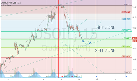 USOIL: OIL is about to hit the SUPPORT , BUYERS are you READY=))