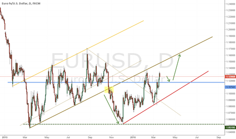 EURUSD: EURUSD for buy