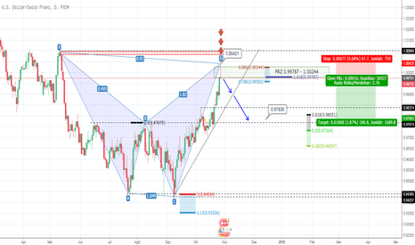 USDCHF: USD CHF D1 Bearish Shark