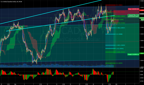 USDCAD: USDCAD1 HOUR