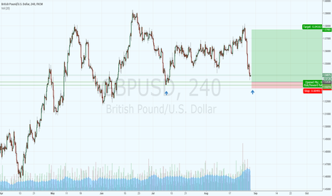 GBPUSD: Possible long to take over into next week.