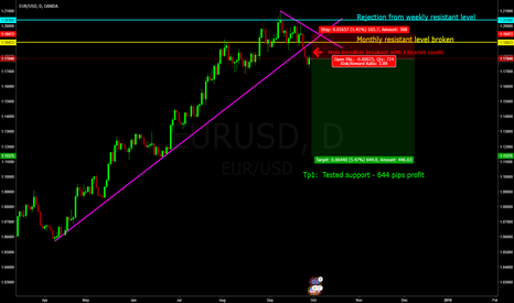 EURUSD: EUR/USD long term SHORT