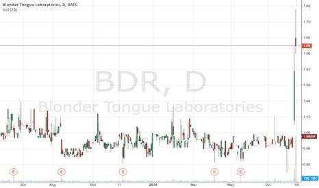 BDR: Earnings Winner - BDR