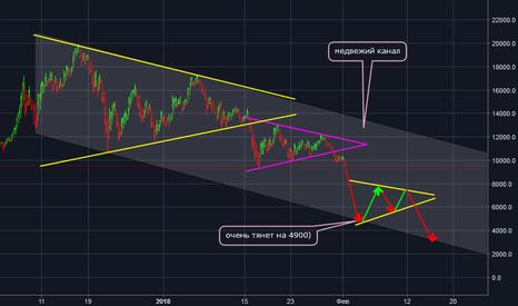 BTCUSD: BTC/USD ох уж эти треугольники)