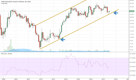 FSL: Long term Buy ----- FSl Buy at trendline support.