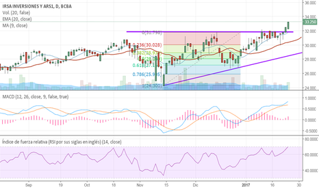 IRSA: IRSA confirmando ruptura del anterior techo.
