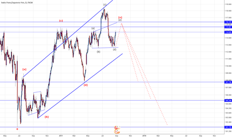 CHFJPY: elliot wave analysis : CHFJPY daily frame over view